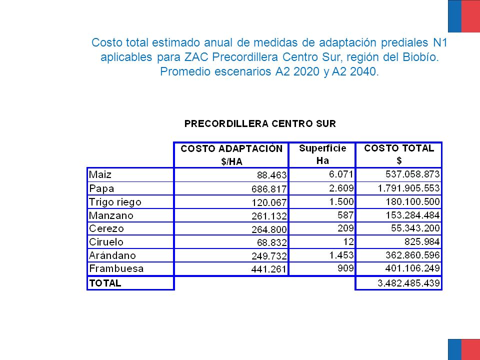 Costo total estimado anual de medidas de adaptación prediales N1 aplicables para ZAC Precordillera Centro Sur, región del Biobío. Promedio escenarios