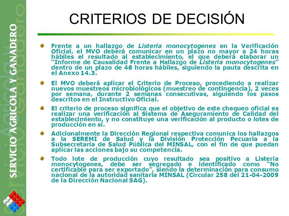 CRITERIOS DE DECISIÓN Frente a un hallazgo de Listeria monocytogenes en la Verificación Oficial, el MVO deberá comunicar en un plazo no mayor a 24 hor