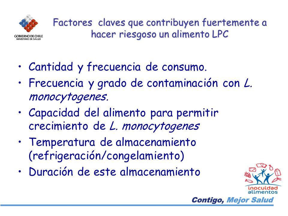 Factores claves que contribuyen fuertemente a hacer riesgoso un alimento LPC Cantidad y frecuencia de consumo. Frecuencia y grado de contaminación con