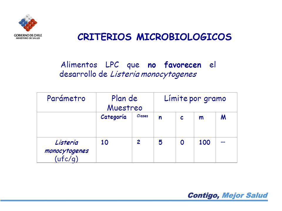 CRITERIOS MICROBIOLOGICOS Alimentos LPC que no favorecen el desarrollo de Listeria monocytogenes ParámetroPlan de Muestreo Límite por gramo Categoría