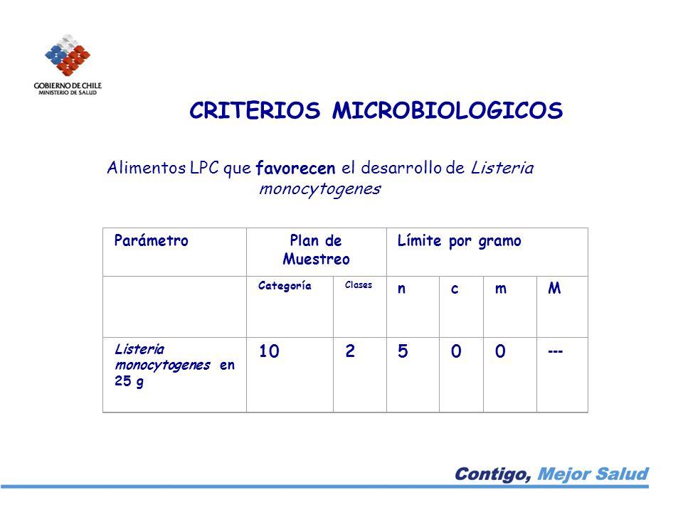 CRITERIOS MICROBIOLOGICOS Alimentos LPC que favorecen el desarrollo de Listeria monocytogenes ParámetroPlan de Muestreo Límite por gramo Categoría Cla