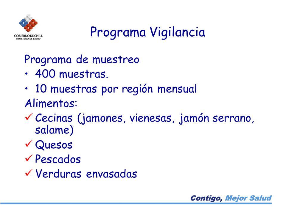 Programa Vigilancia Programa de muestreo 400 muestras. 10 muestras por región mensual Alimentos: Cecinas (jamones, vienesas, jamón serrano, salame) Qu