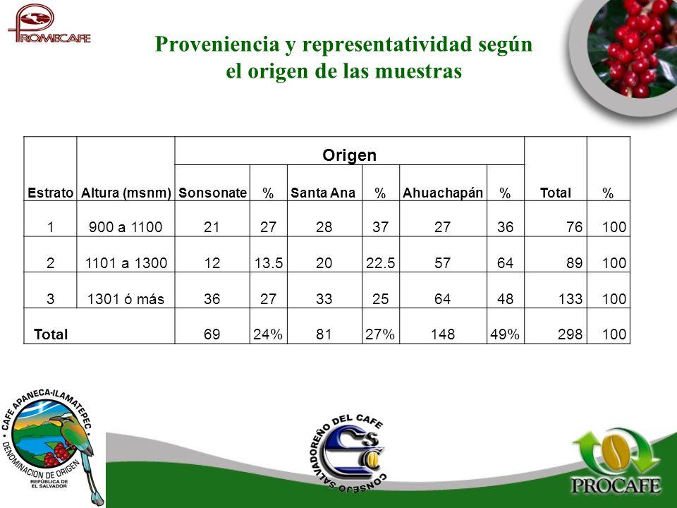 Proveniencia y representatividad según el origen de las muestras Origen EstratoAltura (msnm)Sonsonate%Santa Ana%Ahuachapán%Total% 1900 a 1100212728372