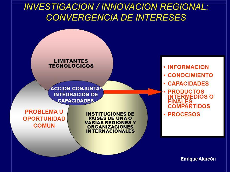 INVESTIGACION / INNOVACION REGIONAL: CONVERGENCIA DE INTERESES PROBLEMA U OPORTUNIDAD COMUN LIMITANTES TECNOLOGICOS INSTITUCIONES DE PAISES DE UNA O V