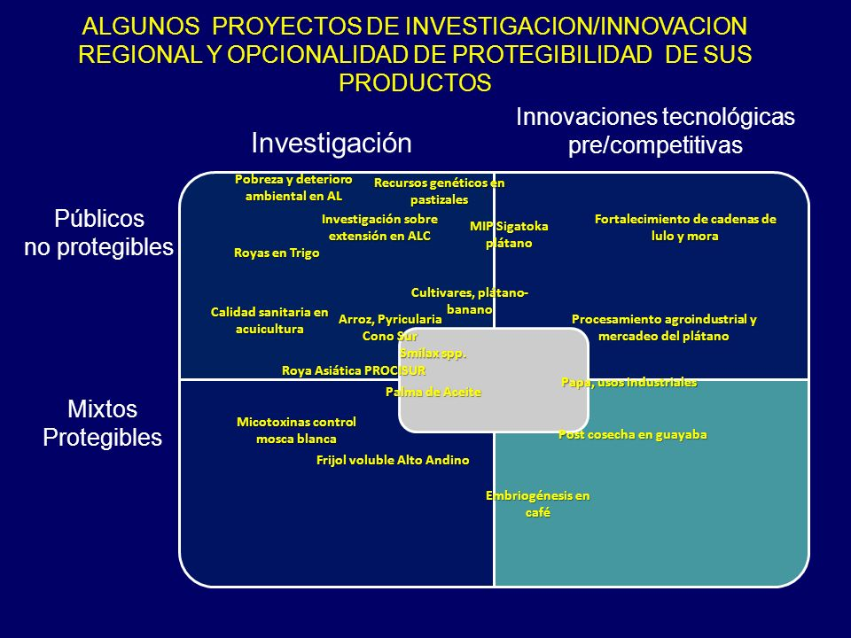 Investigación Innovaciones tecnológicas pre/competitivas Públicos no protegibles Mixtos Protegibles Pobreza y deterioro ambiental en AL Recursos genét