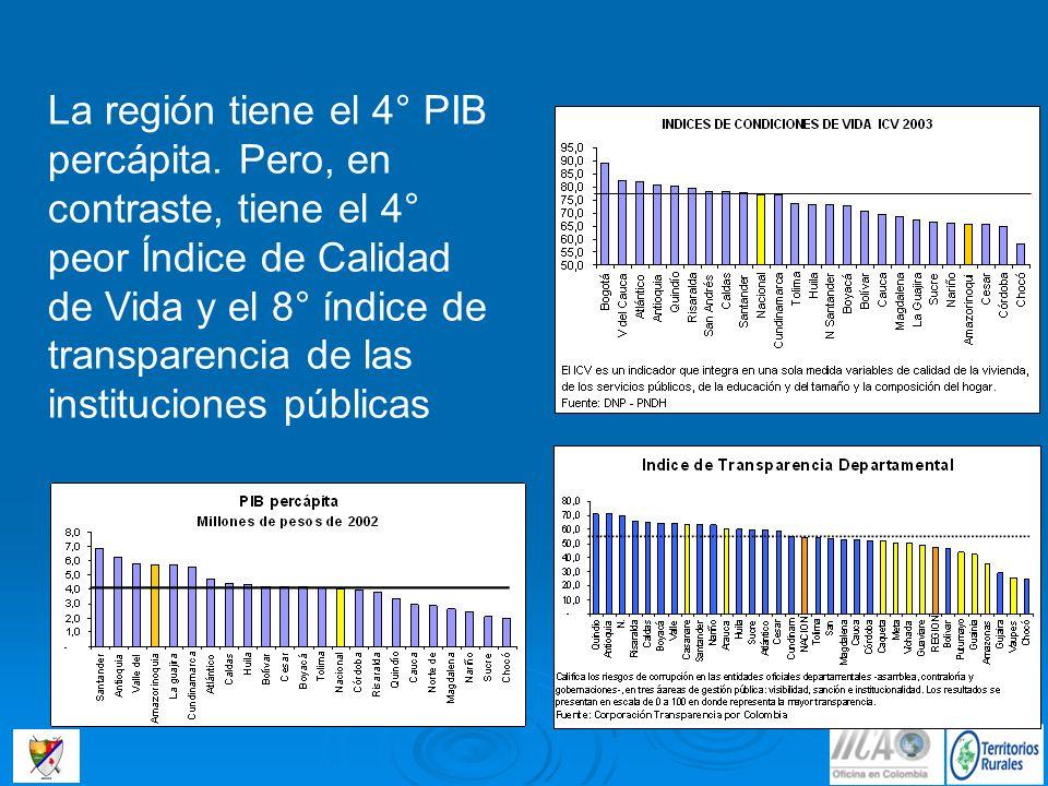 La región tiene el 4° PIB percápita. Pero, en contraste, tiene el 4° peor Índice de Calidad de Vida y el 8° índice de transparencia de las institucion