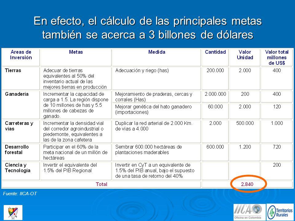 En efecto, el cálculo de las principales metas también se acerca a 3 billones de dólares Fuente: IICA-OT