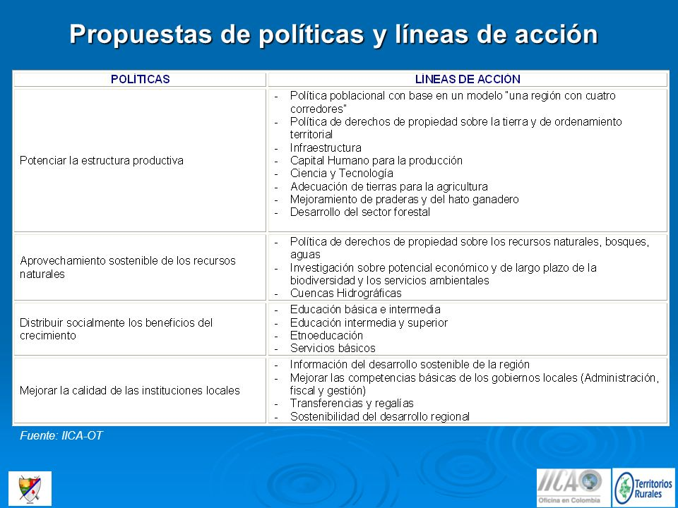 Propuestas de políticas y líneas de acción Fuente: IICA-OT