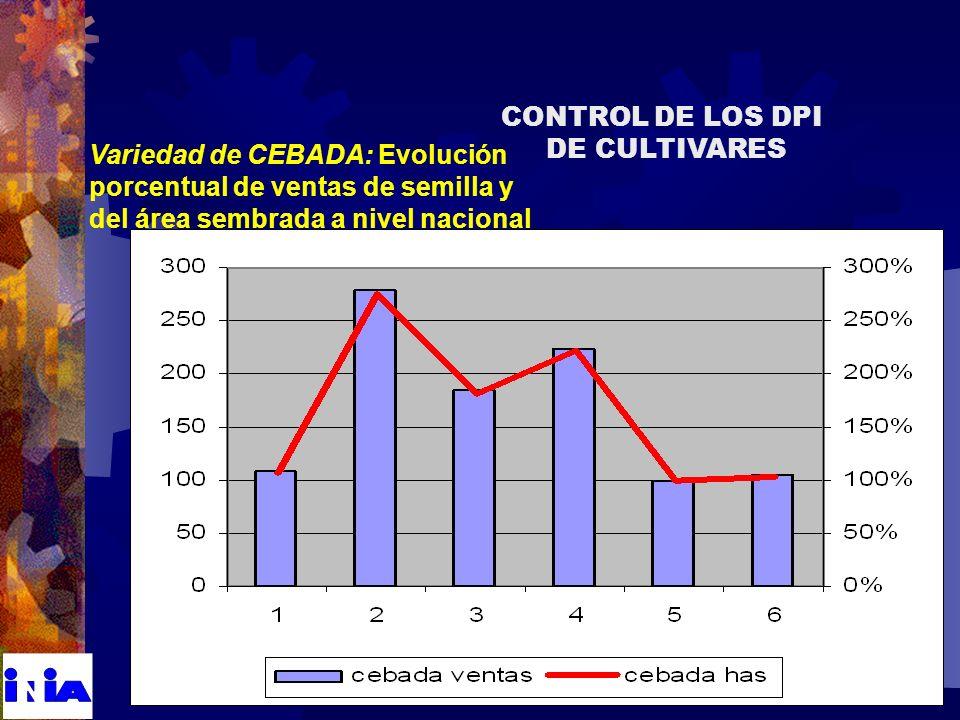 Variedad de CEBADA: Evolución porcentual de ventas de semilla y del área sembrada a nivel nacional CONTROL DE LOS DPI DE CULTIVARES
