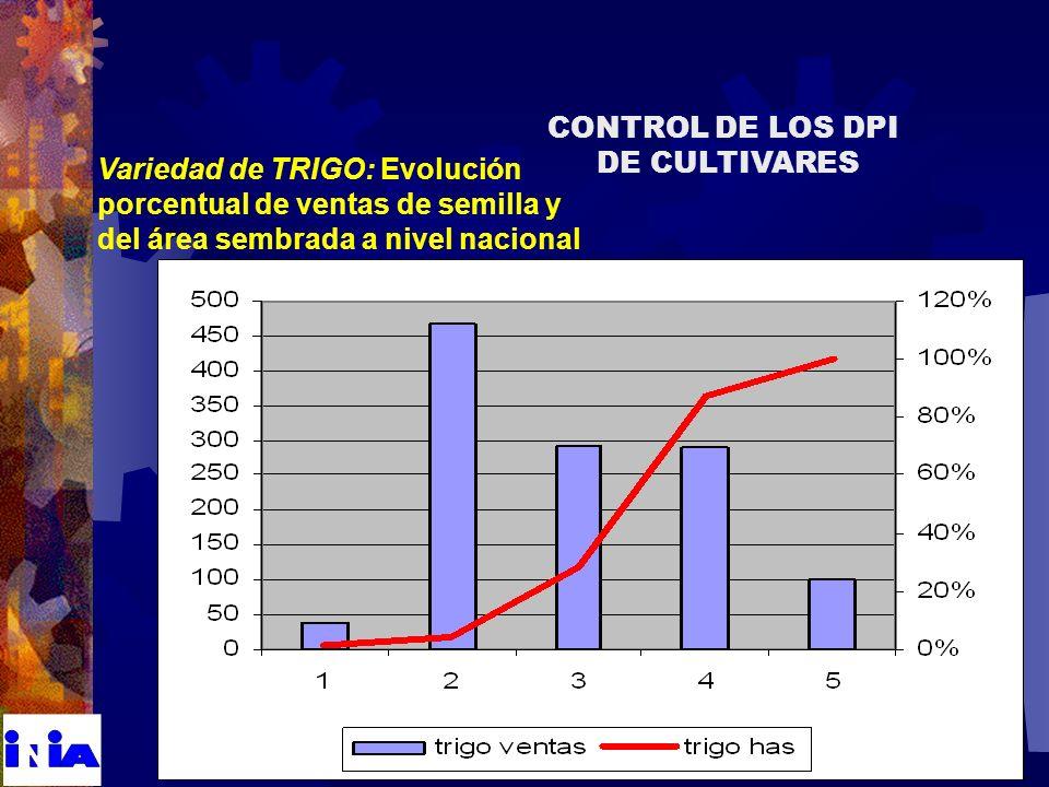 Variedad de TRIGO: Evolución porcentual de ventas de semilla y del área sembrada a nivel nacional CONTROL DE LOS DPI DE CULTIVARES