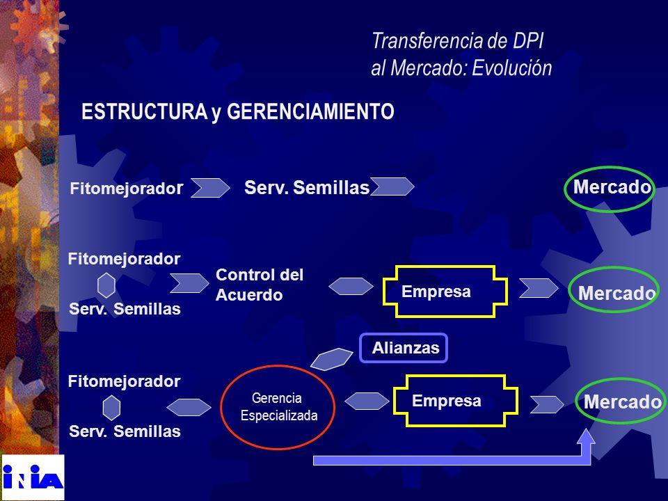 ESTRUCTURA y GERENCIAMIENTO Transferencia de DPI al Mercado: Evolución Control del Acuerdo Empresa Fitomejorador Serv. Semillas Mercado Fitomejorador
