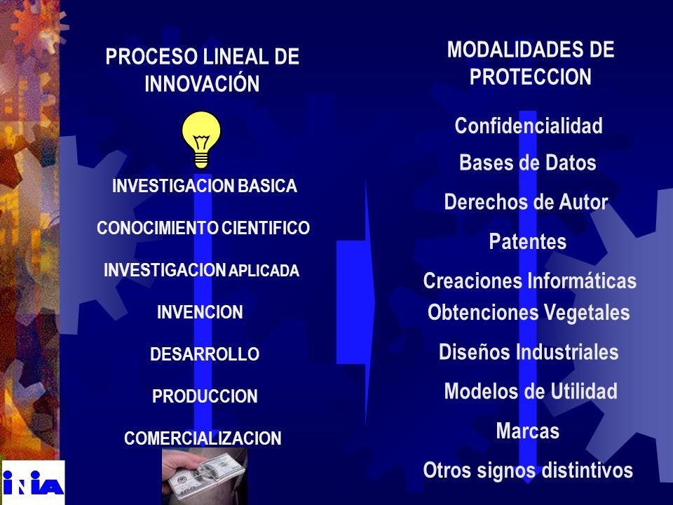 PROCESO LINEAL DE INNOVACIÓN MODALIDADES DE PROTECCION PRODUCCION INVESTIGACION BASICA INVESTIGACION APLICADA INVENCION DESARROLLO COMERCIALIZACION CONOCIMIENTO CIENTIFICO Patentes Confidencialidad Derechos de Autor Bases de Datos Modelos de Utilidad Diseños Industriales Otros signos distintivos Marcas Obtenciones Vegetales Creaciones Informáticas