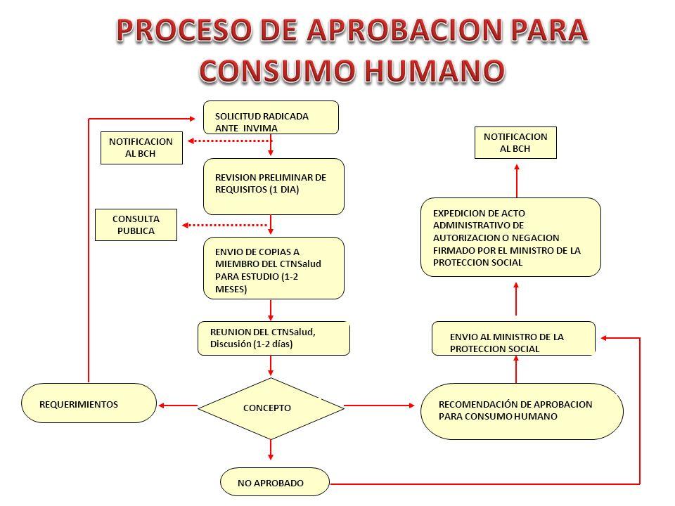 REVISION PRELIMINAR DE REQUISITOS (1 DIA) ENVIO DE COPIAS A MIEMBRO DEL CTNSalud PARA ESTUDIO (1-2 MESES) REUNION DEL CTNSalud, Discusión (1-2 días) CONCEPTO RECOMENDACIÓN DE APROBACION PARA CONSUMO HUMANO NO APROBADO REQUERIMIENTOS SOLICITUD RADICADA ANTE INVIMA ENVIO AL MINISTRO DE LA PROTECCION SOCIAL EXPEDICION DE ACTO ADMINISTRATIVO DE AUTORIZACION O NEGACION FIRMADO POR EL MINISTRO DE LA PROTECCION SOCIAL CONSULTA PUBLICA NOTIFICACION AL BCH