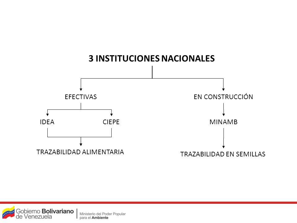 3 INSTITUCIONES NACIONALES CIEPEIDEAMINAMB EFECTIVASEN CONSTRUCCIÓN TRAZABILIDAD ALIMENTARIA TRAZABILIDAD EN SEMILLAS