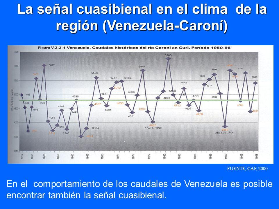 En el comportamiento de los caudales de Venezuela es posible encontrar también la señal cuasibienal. La señal cuasibienal en el clima de la región (Ve