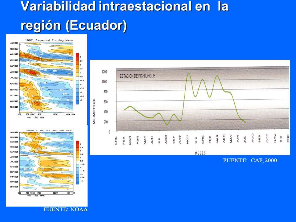 Variabilidad intraestacional en la región (Ecuador) FUENTE: CAF, 2000 FUENTE: NOAA