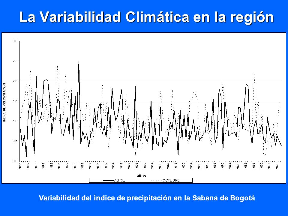 La Variabilidad Climática en la región Variabilidad del índice de precipitación en la Sabana de Bogotá