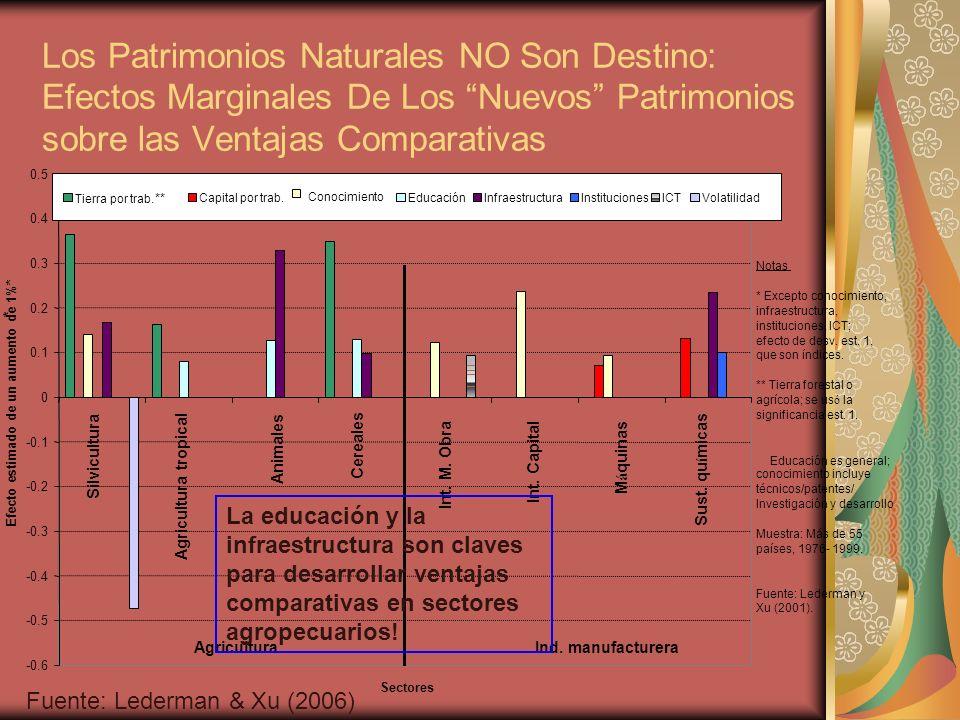 Los Patrimonios Naturales NO Son Destino: Efectos Marginales De Los Nuevos Patrimonios sobre las Ventajas Comparativas -0.6 -0.5 -0.4 -0.3 -0.2 -0.1 0 0.1 0.2 0.3 0.4 0.5 Silvicultura Agricultura tropical Animales Cereales Int.