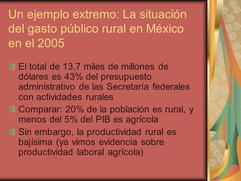 Un ejemplo extremo: La situación del gasto público rural en México en el 2005 El total de 13,7 miles de millones de dólares es 43% del presupuesto administrativo de las Secretaría federales con actividades rurales Comparar: 20% de la población es rural, y menos del 5% del PIB es agrícola Sin embargo, la productividad rural es bajísima (ya vimos evidencia sobre productividad laboral agrícola)