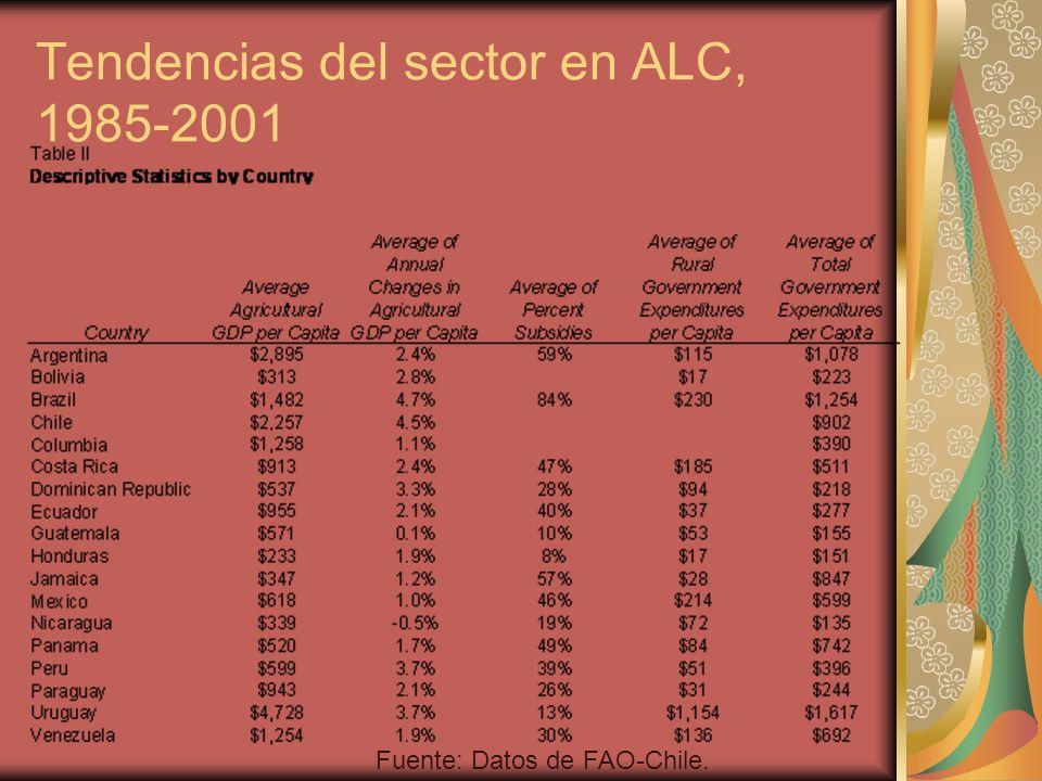Tendencias del sector en ALC, 1985-2001 Fuente: Datos de FAO-Chile.