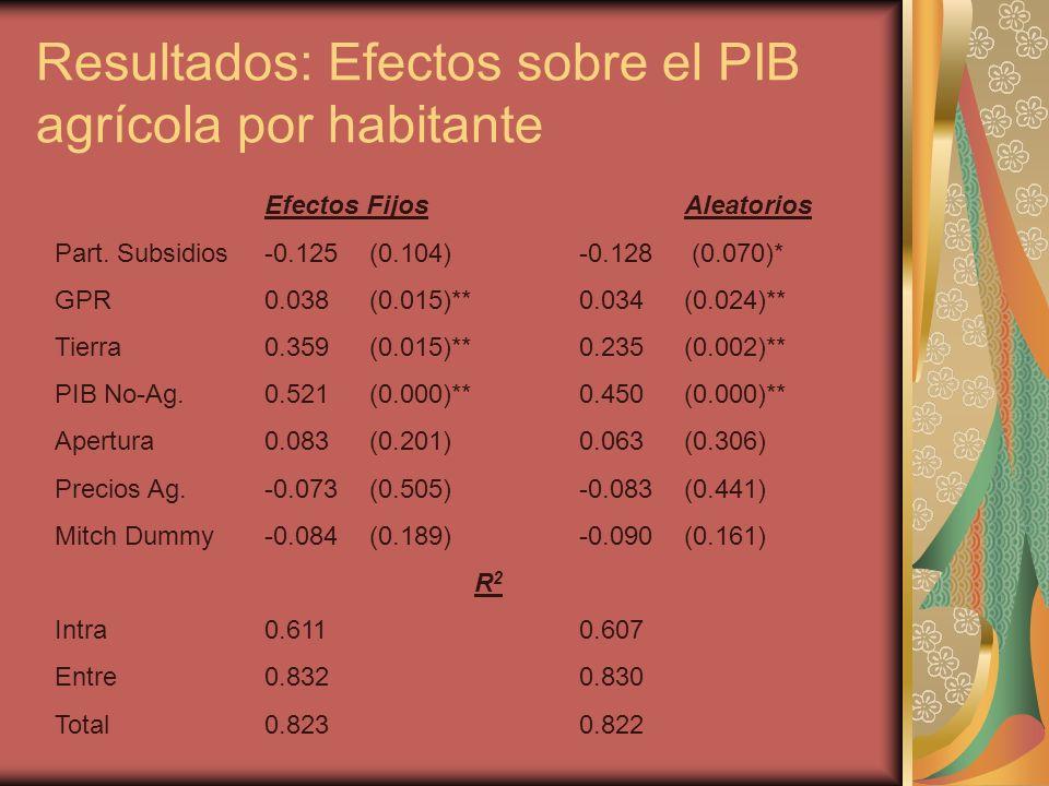 Resultados: Efectos sobre el PIB agrícola por habitante Efectos FijosAleatorios Part.