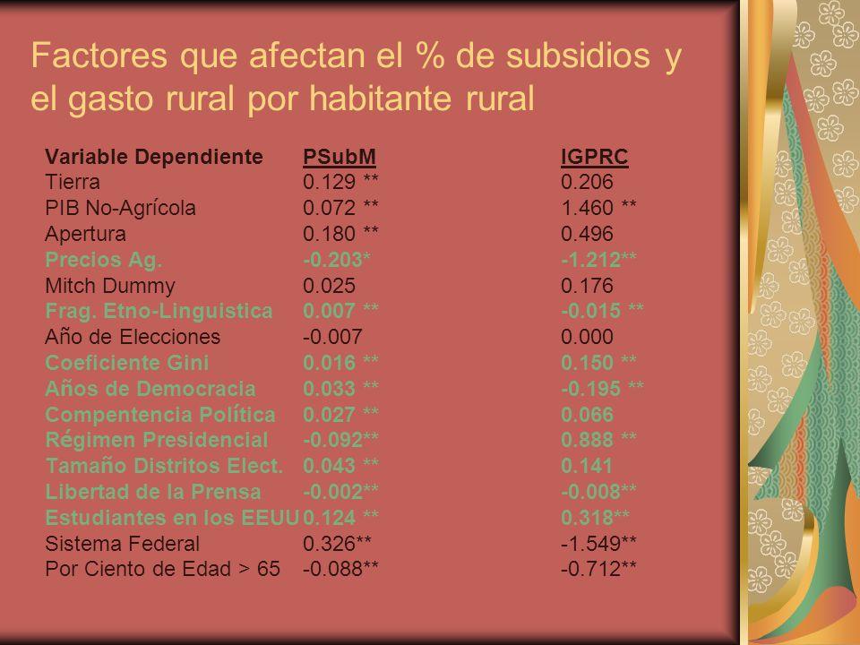 Factores que afectan el % de subsidios y el gasto rural por habitante rural Variable DependientePSubMlGPRC Tierra0.129 **0.206 PIB No-Agr í cola0.072 **1.460 ** Apertura0.180 **0.496 Precios Ag.-0.203*-1.212** Mitch Dummy0.025 0.176 Frag.