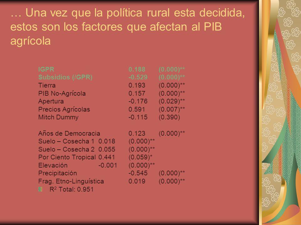 … Una vez que la política rural esta decidida, estos son los factores que afectan al PIB agrícola lGPR0.188 (0.000)** Subsidios (/GPR)-0.529 (0.000)** Tierra0.193 (0.000)** PIB No-Agr í cola0.157 (0.000)** Apertura-0.176 (0.029)** Precios Agr í colas0.591 (0.007)** Mitch Dummy-0.115 (0.390) A ñ os de Democracia0.123 (0.000)** Suelo – Cosecha 10.018 (0.000)** Suelo – Cosecha 20.055 (0.000)** Por Ciento Tropical0.441 (0.059)* Elevación-0.001 (0.000)** Precipitación-0.545 (0.000)** Frag.