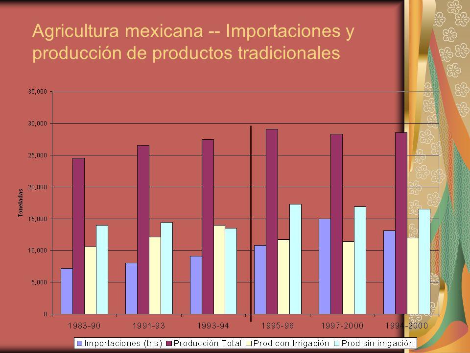 Agricultura mexicana -- Importaciones y producción de productos tradicionales