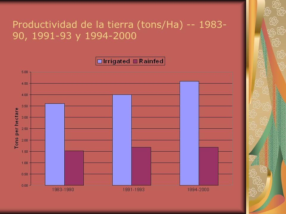 Productividad de la tierra (tons/Ha) -- 1983- 90, 1991-93 y 1994-2000