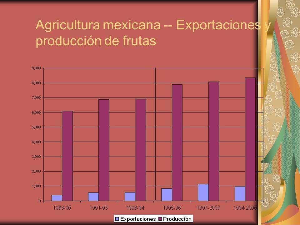 Agricultura mexicana -- Exportaciones y producción de frutas