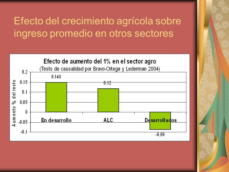 Efecto del crecimiento agrícola sobre ingreso promedio en otros sectores