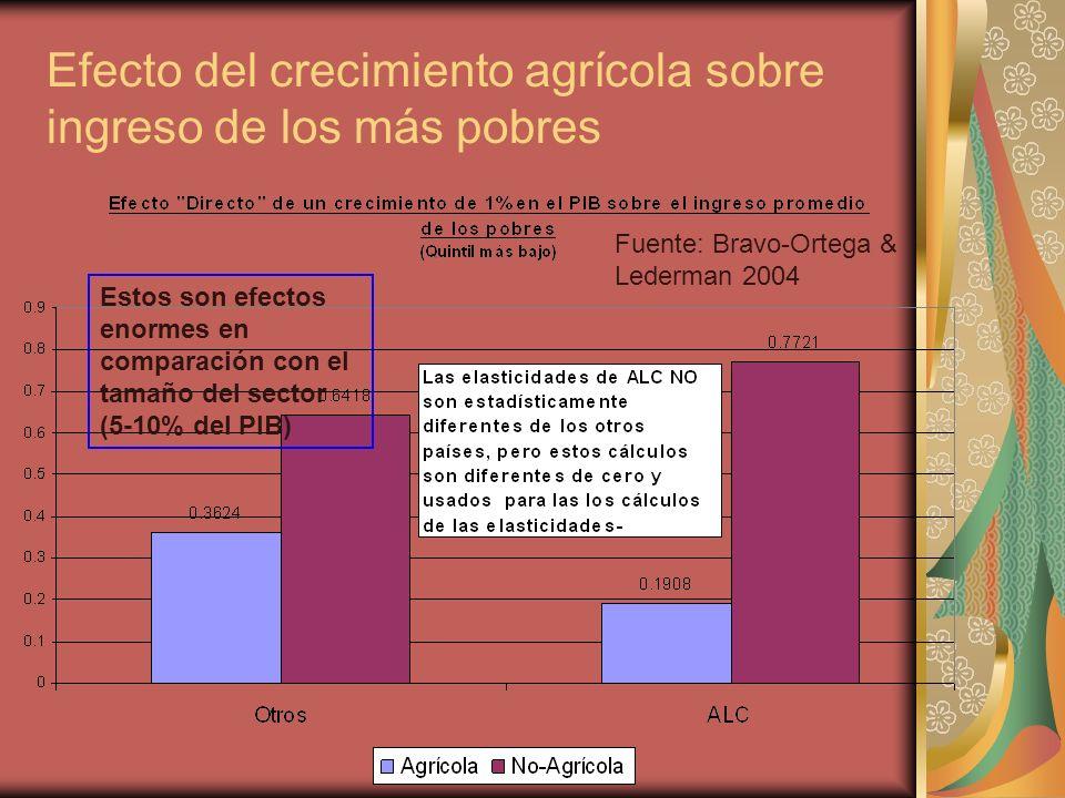 Efecto del crecimiento agrícola sobre ingreso de los más pobres Estos son efectos enormes en comparación con el tamaño del sector (5-10% del PIB) Fuente: Bravo-Ortega & Lederman 2004