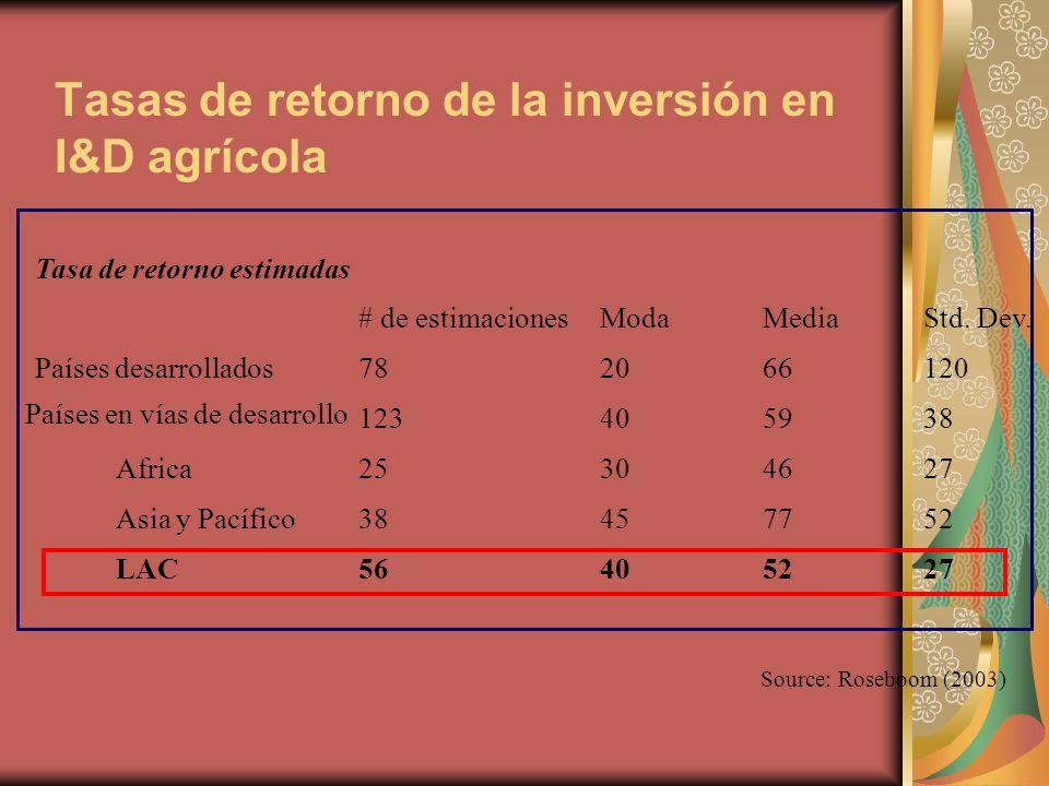 Tasas de retorno de la inversión en I&D agrícola Source: Roseboom (2003) Tasa de retorno estimadas # de estimaciones Moda Media Std.