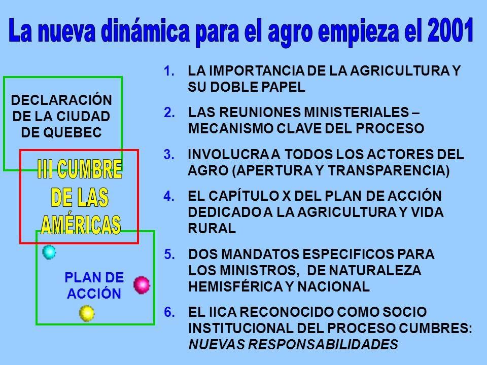 PLAN DE ACCIÓN DECLARACIÓN DE LA CIUDAD DE QUEBEC 5.DOS MANDATOS ESPECIFICOS PARA LOS MINISTROS, DE NATURALEZA HEMISFÉRICA Y NACIONAL 4.EL CAPÍTULO X DEL PLAN DE ACCIÓN DEDICADO A LA AGRICULTURA Y VIDA RURAL 2.LAS REUNIONES MINISTERIALES – MECANISMO CLAVE DEL PROCESO 6.EL IICA RECONOCIDO COMO SOCIO INSTITUCIONAL DEL PROCESO CUMBRES: NUEVAS RESPONSABILIDADES 3.INVOLUCRA A TODOS LOS ACTORES DEL AGRO (APERTURA Y TRANSPARENCIA) 1.LA IMPORTANCIA DE LA AGRICULTURA Y SU DOBLE PAPEL
