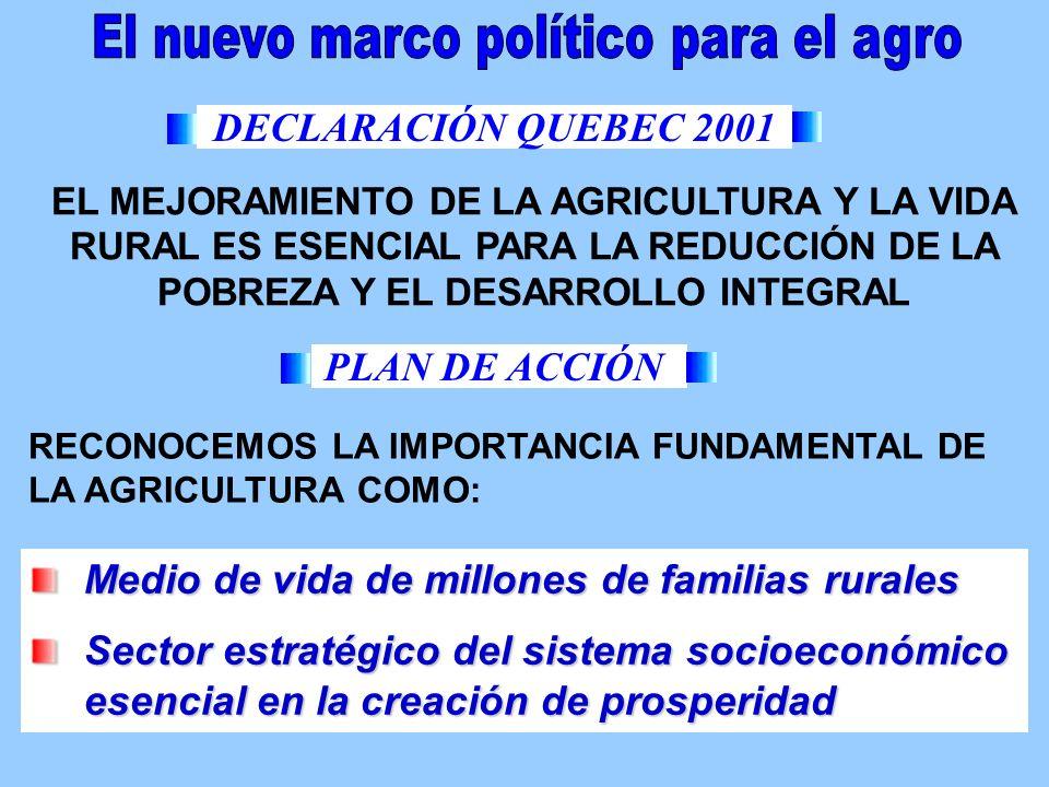 EL MEJORAMIENTO DE LA AGRICULTURA Y LA VIDA RURAL ES ESENCIAL PARA LA REDUCCIÓN DE LA POBREZA Y EL DESARROLLO INTEGRAL RECONOCEMOS LA IMPORTANCIA FUNDAMENTAL DE LA AGRICULTURA COMO: PLAN DE ACCIÓN DECLARACIÓN QUEBEC 2001 Medio de vida de millones de familias rurales Sector estratégico del sistema socioeconómico esencial en la creación de prosperidad