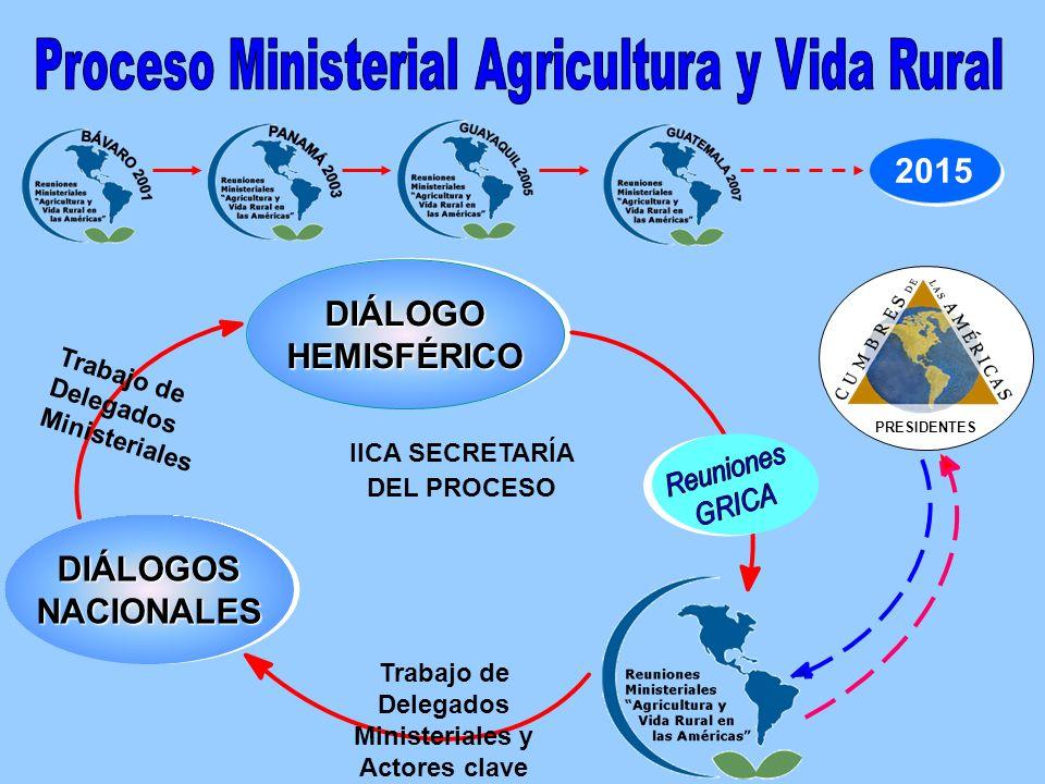 DIÁLOGOHEMISFÉRICODIÁLOGOHEMISFÉRICO DIÁLOGOSNACIONALESDIÁLOGOSNACIONALES IICA SECRETARÍA DEL PROCESO 2015 PRESIDENTES Trabajo de Delegados Ministeriales y Actores clave Trabajo de Delegados Ministeriales