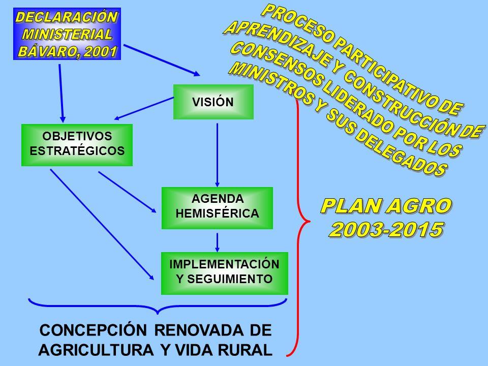 CATEGORÍAS Territorios rurales Cadenas agro- productivo- comercial Entorno nacional e internacional OBJETIVOS ESTRATÉGICOS DIMENSIONES Productivo – comercial 1.