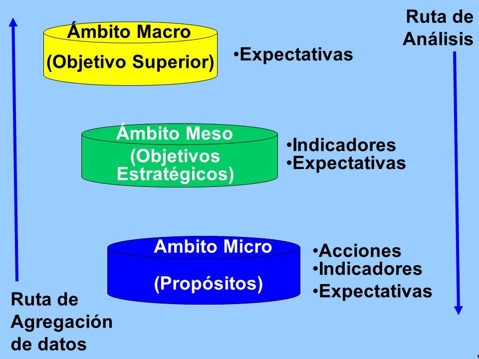Ruta de Análisis Acciones Indicadores Expectativas Indicadores Expectativas Ruta de Agregación de datos (Objetivos Estratégicos) Ámbito Meso (Objetivo Superior) Ámbito Macro Ambito Micro (Propósitos)