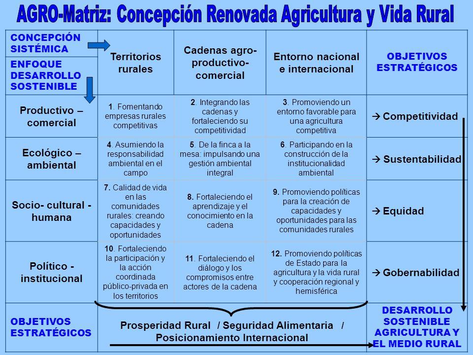 VISION COMPARTIDA 2015 AGRO- Matriz Objetivos Estratégicos AGRO- Matriz Propósitos Componente Indicadores Desempeño Componente Expectativas Experiencias Acciones y Desafíos 2 3 4 1 5 5 6 6 Fase 1: 1 Fase 2: 2 3 4 Fase 3: 5 Fase 4: 6 Dinámica del Sistema de Información para el Seguimiento y Evaluación