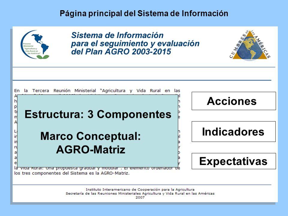 Acciones Indicadores Expectativas Página principal del Sistema de Información Estructura: 3 Componentes Marco Conceptual: AGRO-Matriz