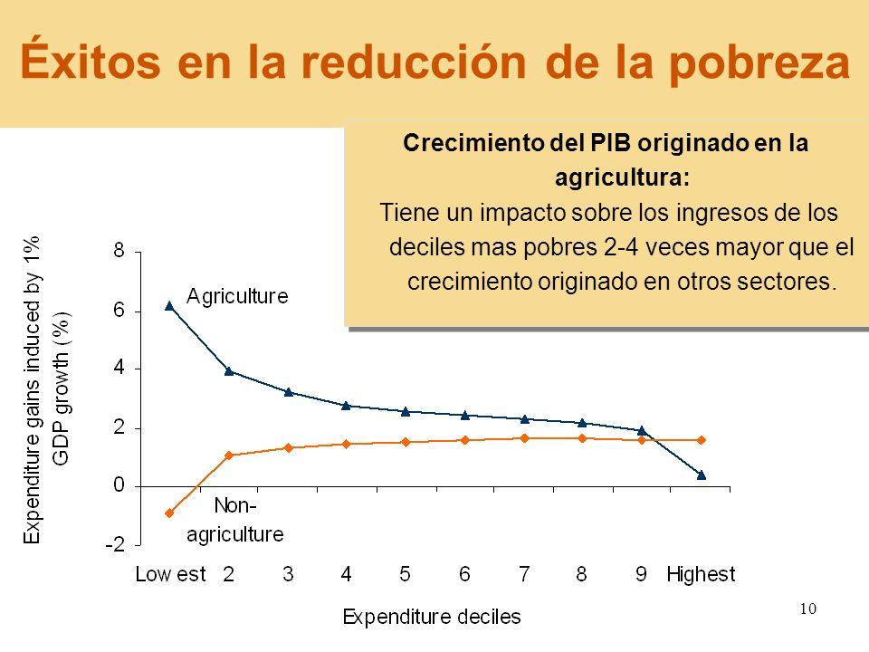 10 Crecimiento del PIB originado en la agricultura: Tiene un impacto sobre los ingresos de los deciles mas pobres 2-4 veces mayor que el crecimiento o