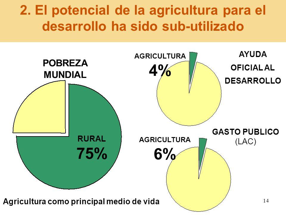 14 AYUDA OFICIAL AL DESARROLLO GASTO PUBLICO (LAC) AGRICULTURA 4% RURAL 75% AGRICULTURA 6% 2. El potencial de la agricultura para el desarrollo ha sid