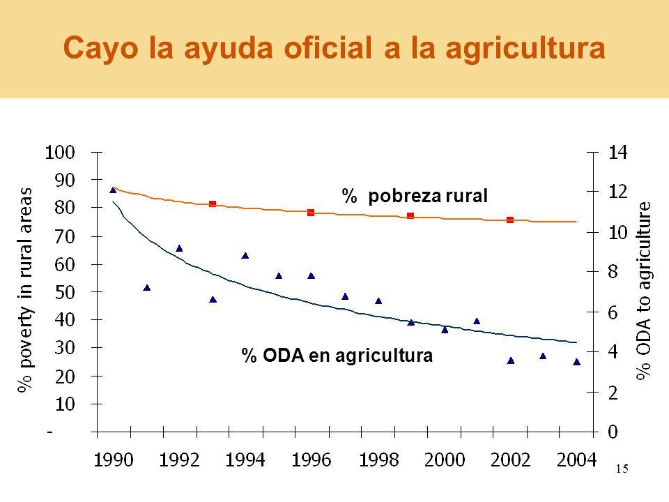 15 Cayo la ayuda oficial a la agricultura % pobreza rural % ODA en agricultura