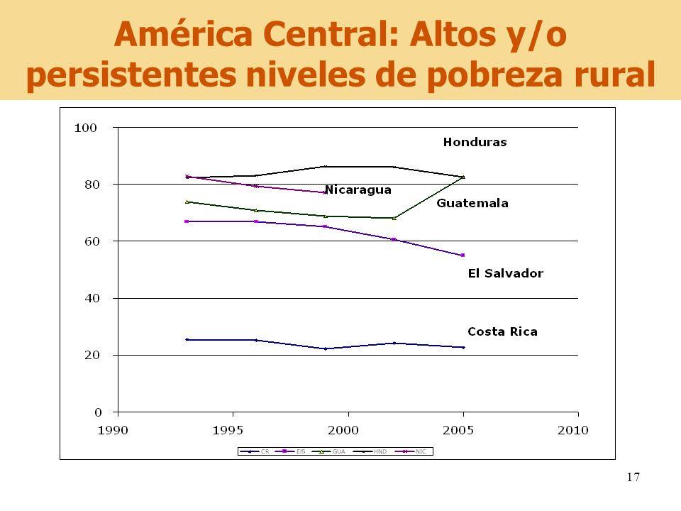 17 América Central: Altos y/o persistentes niveles de pobreza rural