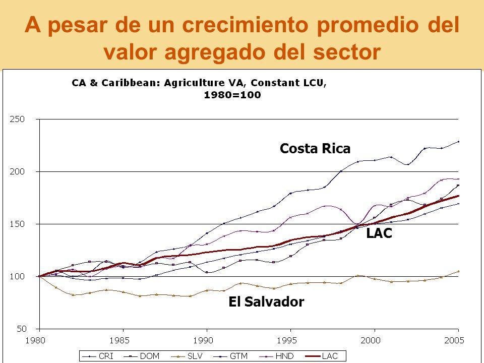 18 A pesar de un crecimiento promedio del valor agregado del sector Costa Rica El Salvador LAC