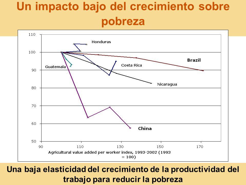 19 Un impacto bajo del crecimiento sobre pobreza Una baja elasticidad del crecimiento de la productividad del trabajo para reducir la pobreza