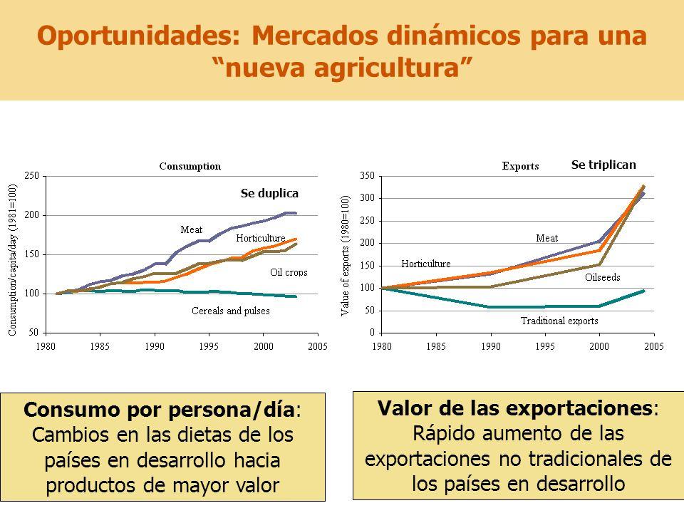 21 Consumo por persona/día: Cambios en las dietas de los países en desarrollo hacia productos de mayor valor Valor de las exportaciones: Rápido aument