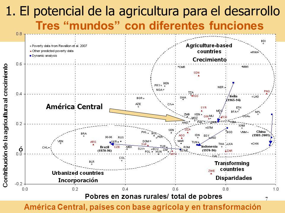 7 Contribución de la agricultura al crecimiento Pobres en zonas rurales/ total de pobres ó 1.El potencial de la agricultura para el desarrollo Tres mu