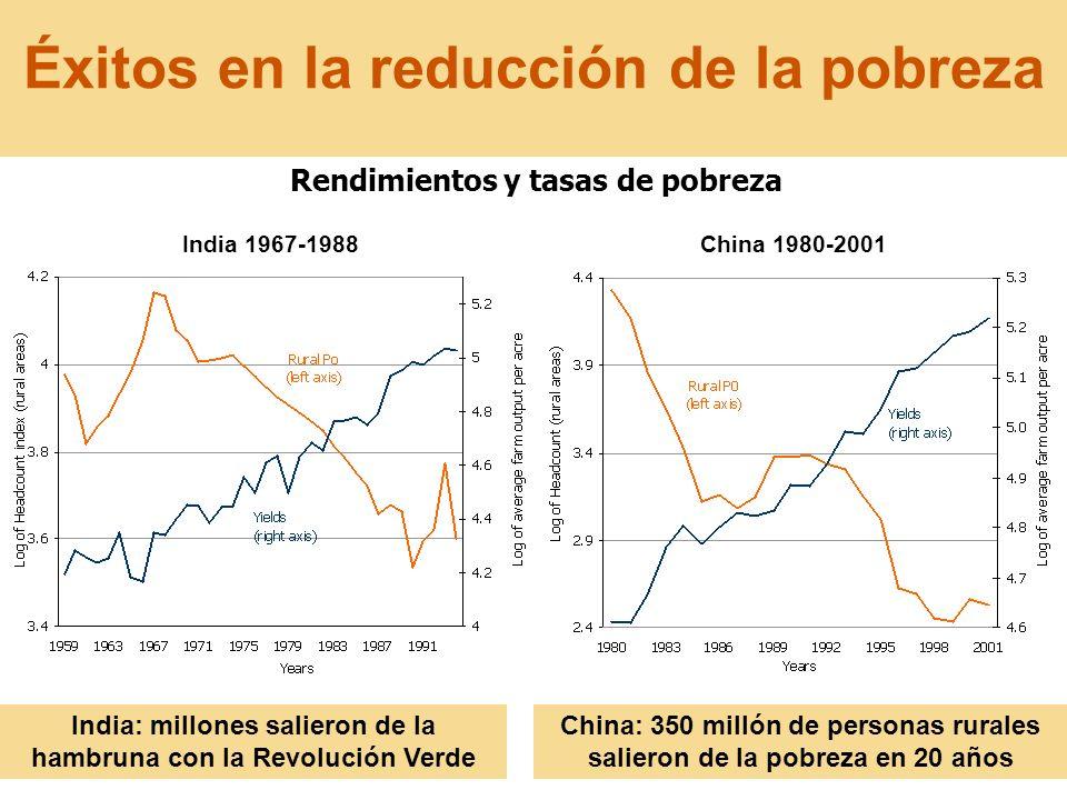 9 Éxitos en la reducción de la pobreza India 1967-1988China 1980-2001 Rendimientos y tasas de pobreza China: 350 millón de personas rurales salieron d