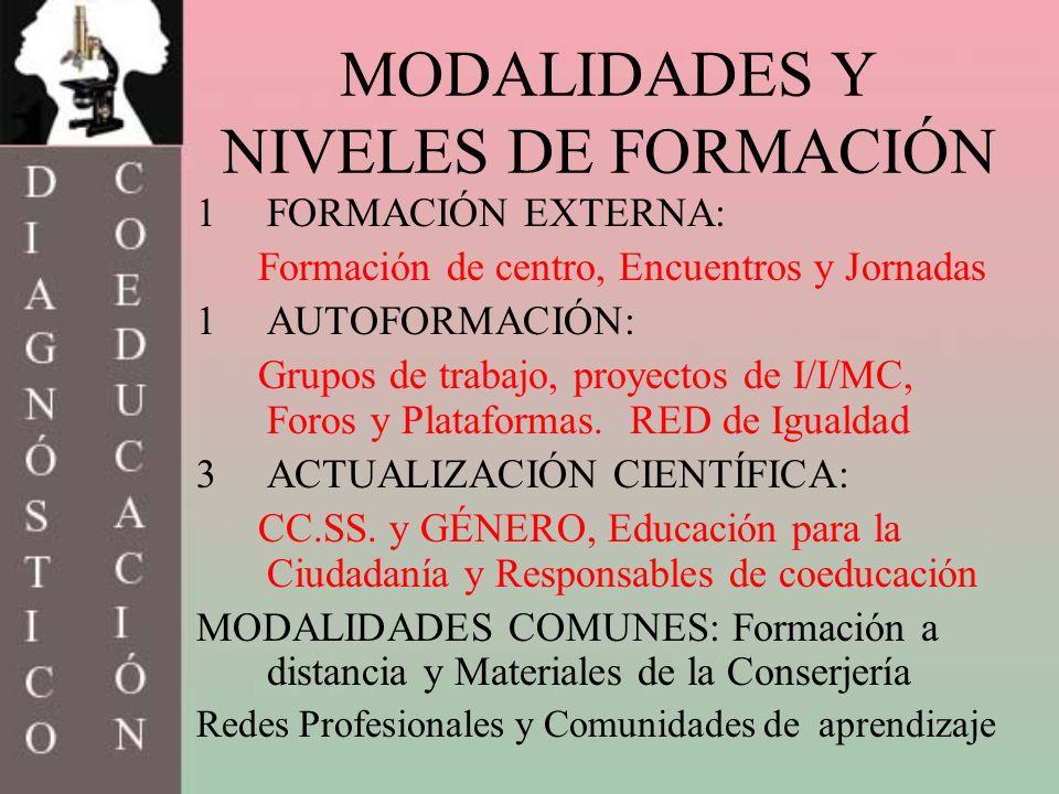 MODALIDADES Y NIVELES DE FORMACIÓN 1FORMACIÓN EXTERNA: Formación de centro, Encuentros y Jornadas 1AUTOFORMACIÓN: Grupos de trabajo, proyectos de I/I/